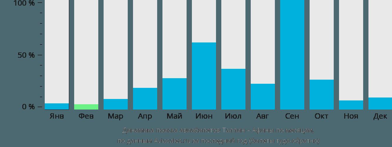 Динамика поиска авиабилетов из Таллина в Афины по месяцам