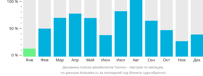 Динамика поиска авиабилетов из Таллина в Австрию по месяцам