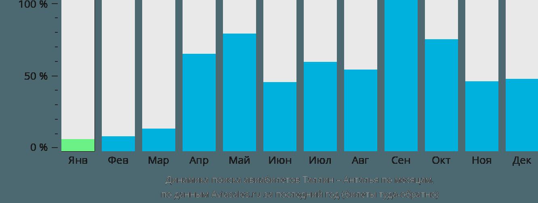 Динамика поиска авиабилетов из Таллина в Анталью по месяцам