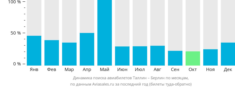 Динамика поиска авиабилетов из Таллина в Берлин по месяцам