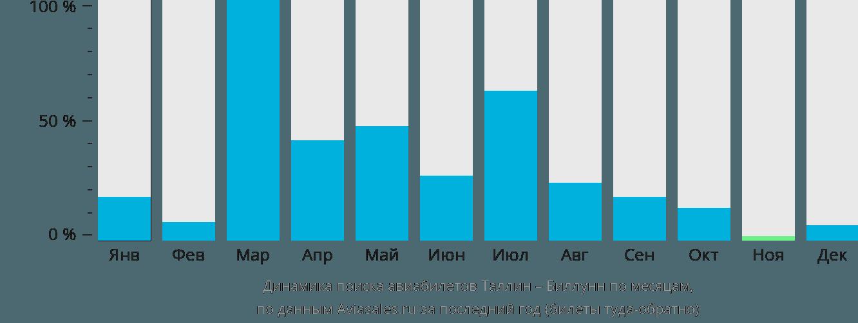 Динамика поиска авиабилетов из Таллина в Биллунн по месяцам