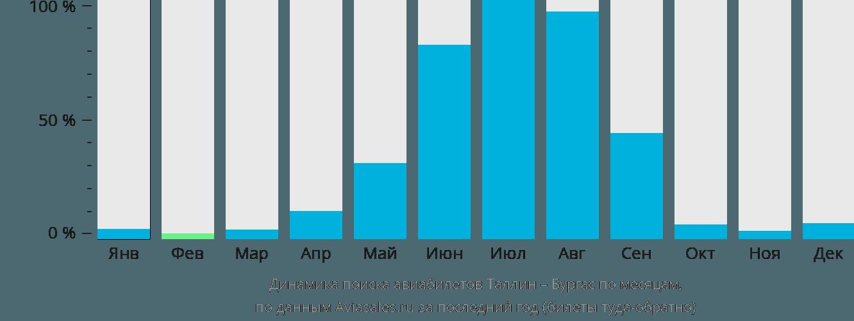 Динамика поиска авиабилетов из Таллина в Бургас по месяцам