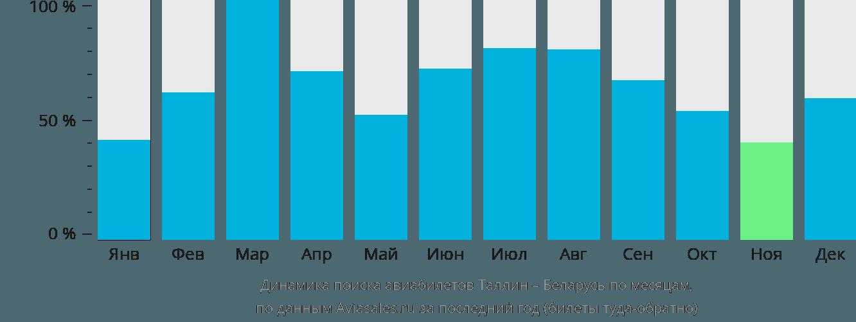 Динамика поиска авиабилетов из Таллина в Беларусь по месяцам