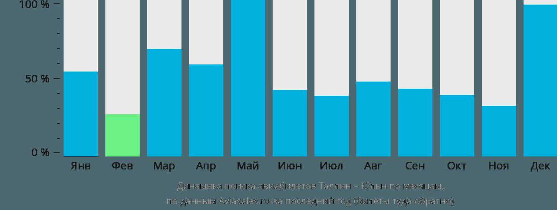 Динамика поиска авиабилетов из Таллина в Кельн по месяцам
