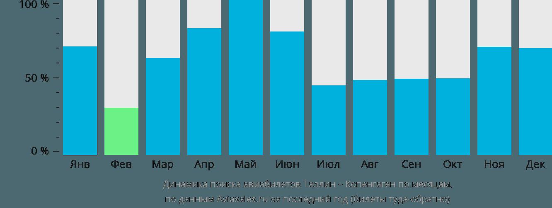 Динамика поиска авиабилетов из Таллина в Копенгаген по месяцам