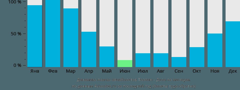 Динамика поиска авиабилетов из Таллина в Дели по месяцам