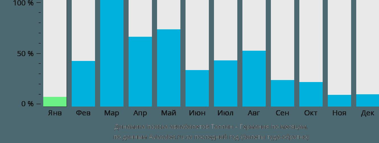 Динамика поиска авиабилетов из Таллина в Германию по месяцам