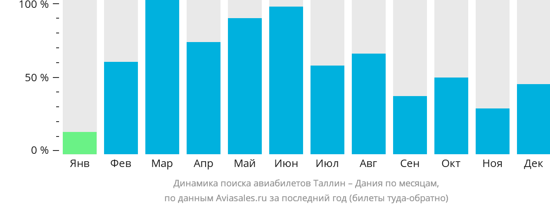 Динамика поиска авиабилетов из Таллина в Данию по месяцам