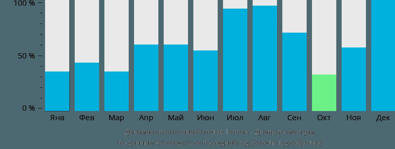 Динамика поиска авиабилетов из Таллина в Днепр по месяцам