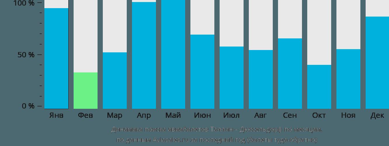 Динамика поиска авиабилетов из Таллина в Дюссельдорф по месяцам
