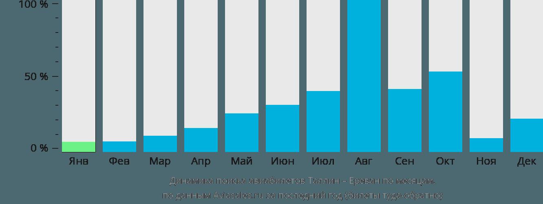 Динамика поиска авиабилетов из Таллина в Ереван по месяцам
