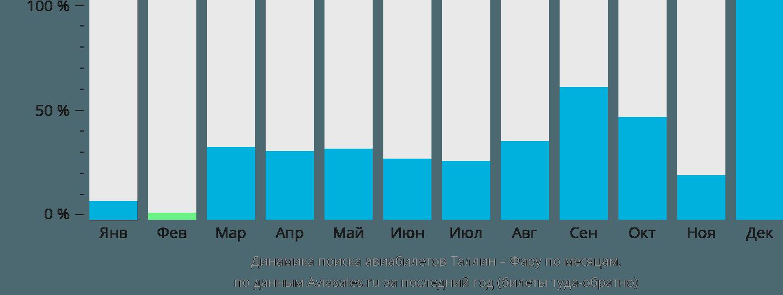 Динамика поиска авиабилетов из Таллина в Фару по месяцам