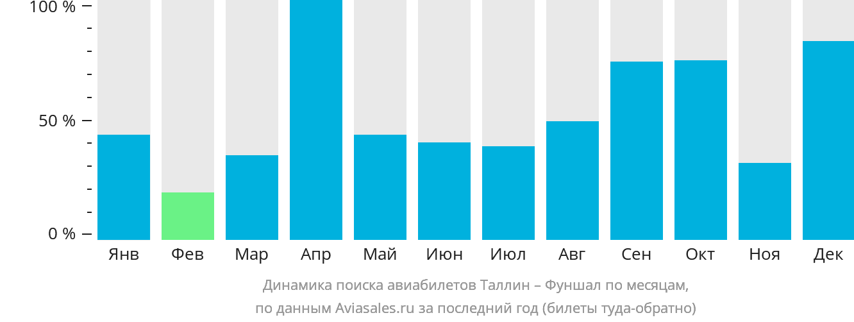 Динамика поиска авиабилетов из Таллина в Фуншал по месяцам