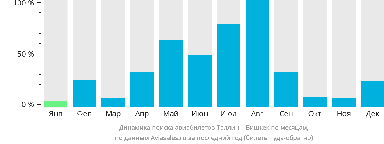 Динамика поиска авиабилетов из Таллина в Бишкек по месяцам