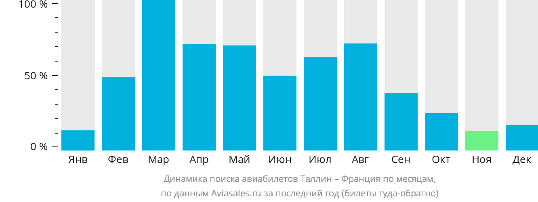Динамика поиска авиабилетов из Таллина во Францию по месяцам