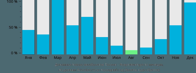 Динамика поиска авиабилетов из Таллина в Фуэртевентуру по месяцам