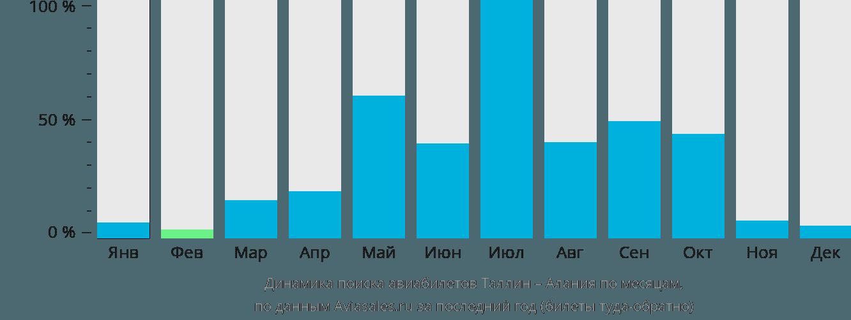 Динамика поиска авиабилетов из Таллина в Аланию по месяцам