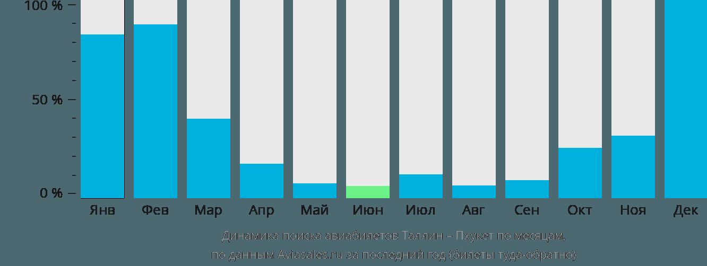 Динамика поиска авиабилетов из Таллина на Пхукет по месяцам