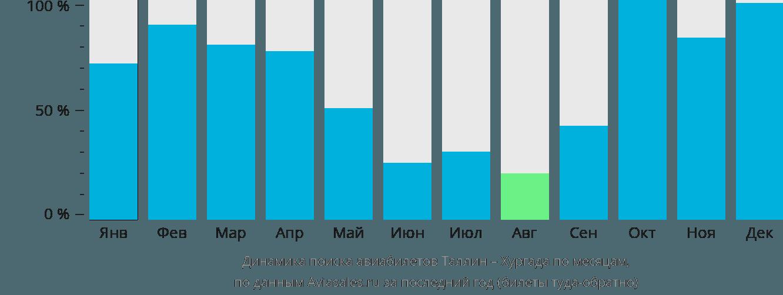 Динамика поиска авиабилетов из Таллина в Хургаду по месяцам