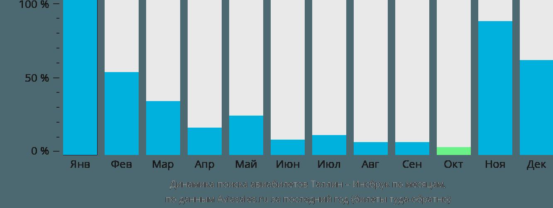Динамика поиска авиабилетов из Таллина в Инсбрук по месяцам