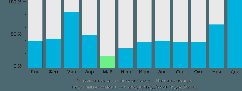 Динамика поиска авиабилетов из Таллина в Индию по месяцам