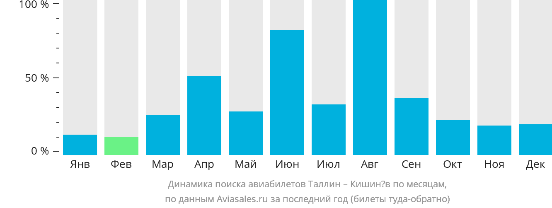 Динамика поиска авиабилетов из Таллина в Кишинёв по месяцам