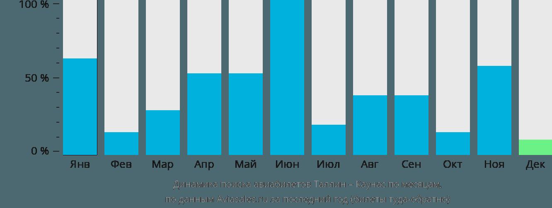 Динамика поиска авиабилетов из Таллина в Каунас по месяцам