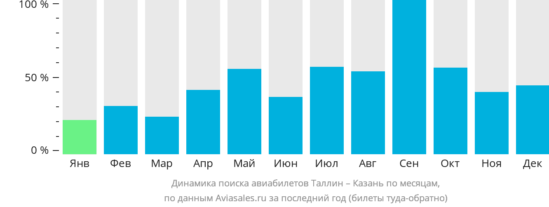 Динамика поиска авиабилетов из Таллина в Казань по месяцам