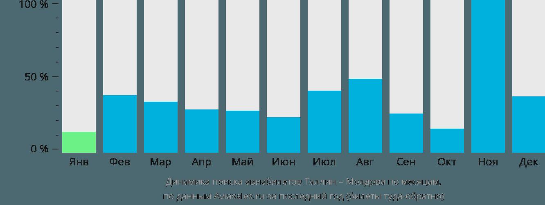 Динамика поиска авиабилетов из Таллина в Молдову по месяцам