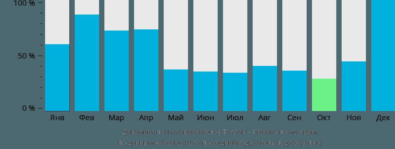 Динамика поиска авиабилетов из Таллина в Мехико по месяцам