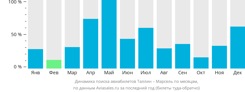 Динамика поиска авиабилетов из Таллина в Марсель по месяцам