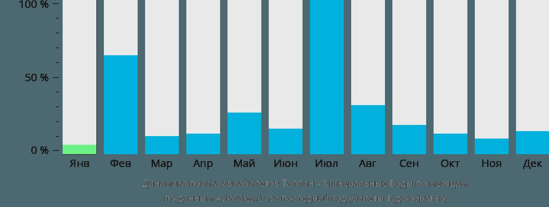 Динамика поиска авиабилетов из Таллина в Минеральные воды по месяцам