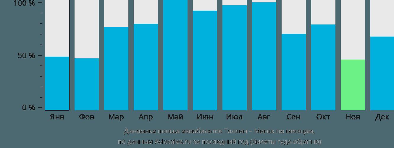 Динамика поиска авиабилетов из Таллина в Минск по месяцам