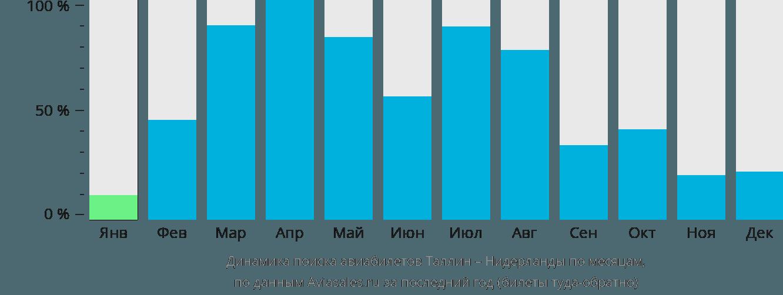 Динамика поиска авиабилетов из Таллина в Нидерланды по месяцам