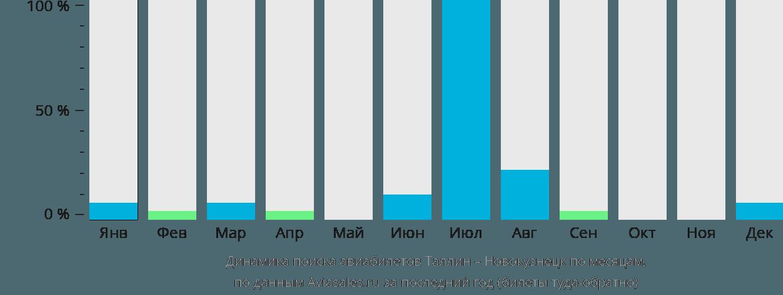 Динамика поиска авиабилетов из Таллина в Новокузнецк по месяцам