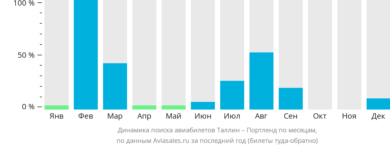 Динамика поиска авиабилетов из Таллина в Портленд по месяцам