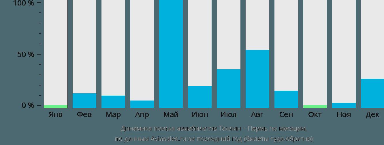 Динамика поиска авиабилетов из Таллина в Пермь по месяцам