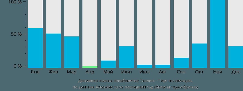 Динамика поиска авиабилетов из Таллина в Перт по месяцам