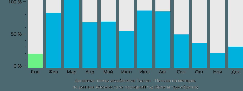Динамика поиска авиабилетов из Таллина в Польшу по месяцам