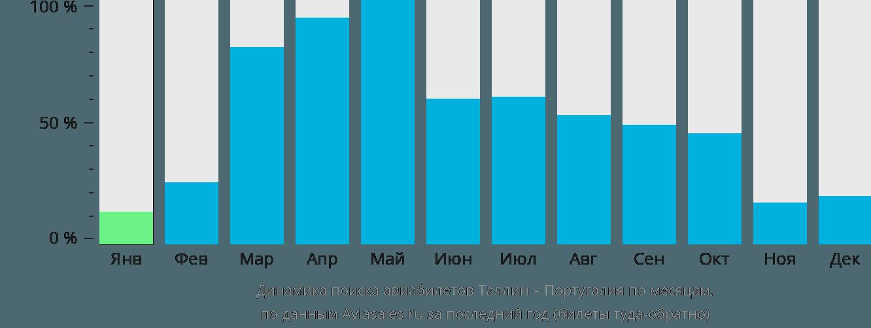 Динамика поиска авиабилетов из Таллина в Португалию по месяцам