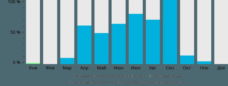 Динамика поиска авиабилетов из Таллина в Пулу по месяцам