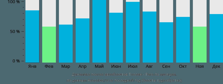 Динамика поиска авиабилетов из Таллина в Ригу по месяцам