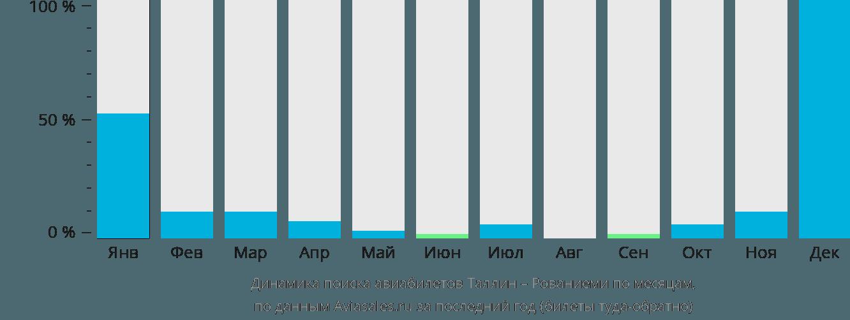 Динамика поиска авиабилетов из Таллина в Рованиеми по месяцам