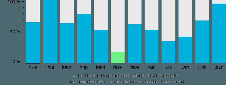 Динамика поиска авиабилетов из Таллина на Маэ по месяцам