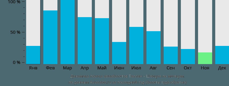 Динамика поиска авиабилетов из Таллина в Швецию по месяцам