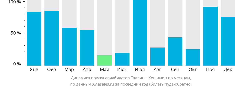 Динамика поиска авиабилетов из Таллина в Хошимин по месяцам