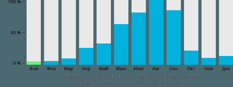 Динамика поиска авиабилетов из Таллина в Симферополь по месяцам