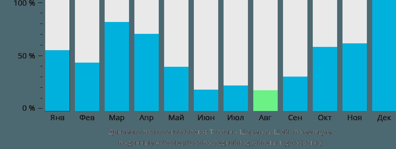 Динамика поиска авиабилетов из Таллина в Шарм-эль-Шейх по месяцам