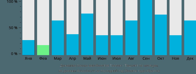 Динамика поиска авиабилетов из Таллина в Ташкент по месяцам