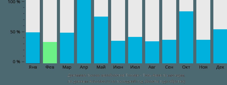 Динамика поиска авиабилетов из Таллина в Тель-Авив по месяцам